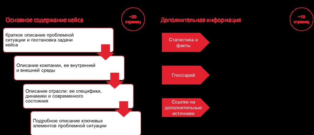 Пример задачи кейс и его решение решения открытый банк задач егэ по математике